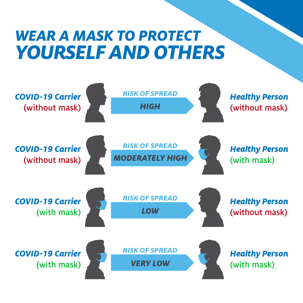 How Face Masks Protect Others